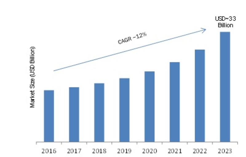 Knowledge Management Software (KMS) Market 2019: Share, Growth, Segments, Competitor Landscape, Key Players, Global Trends and Regional Study by Forecasts to 2023 1