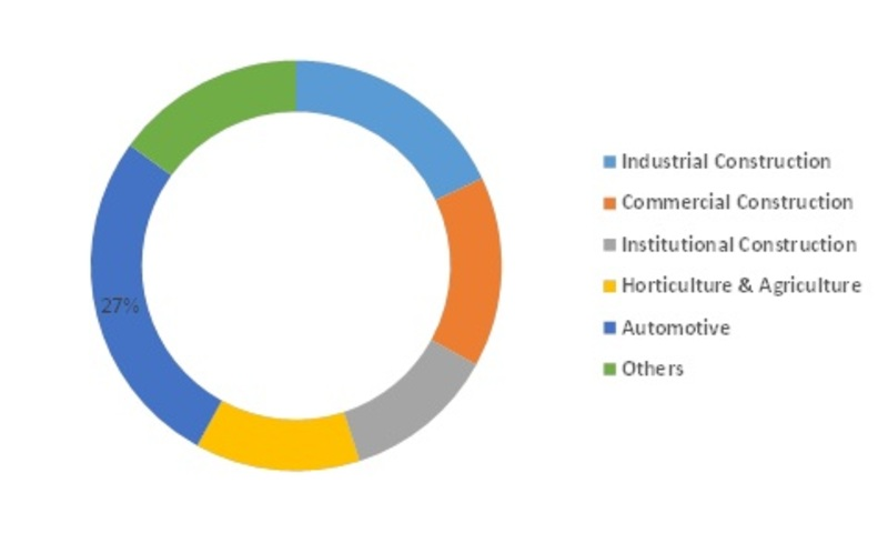 Polycarbonate Glazing Market Size, Share, Industry Analysis, Growth, Global Segmentation, Top Companies, Opportunities and Challenges by 2023 1