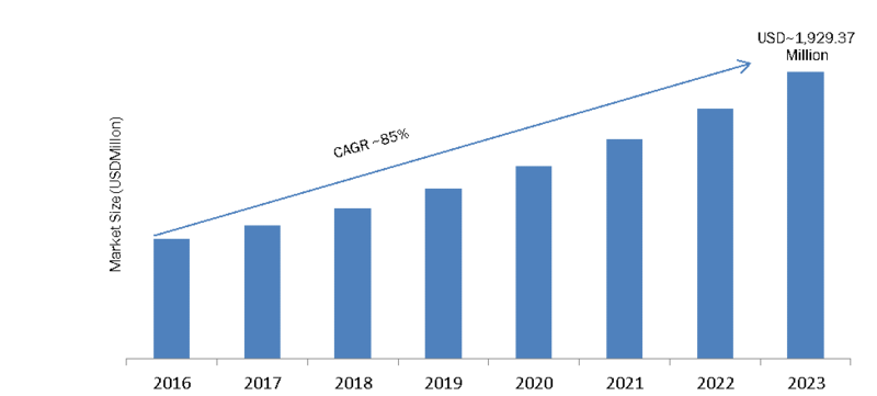 Blockchain Identity Management (BIM) Market 2019 Global Size, Historical Analysis, Recent Trends, Opportunity Assessment, Future Scope and Potential of Industry by 2023 1