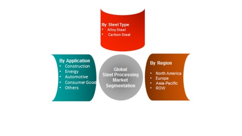 Steel Processing Market Global Trends, Market Share, Industry Size, Growth, Opportunities and Forecast to 2022 1