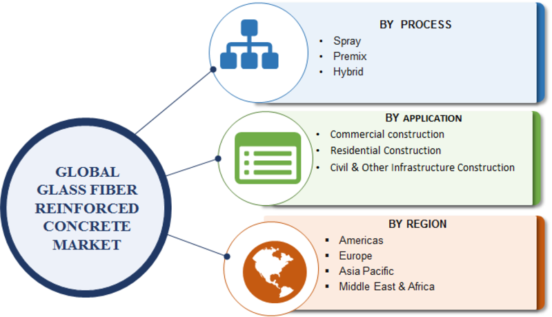 Glass Fiber-Reinforced Concrete Market 2019| Global Industry Overview By Size, Share, Trends, Growth Factors, Historical Analysis, Opportunities and Industry Segments Poised for Rapid Growth by 2023 1
