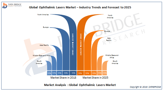Ophthalmic Lasers Market Growing Rapidly In 2019: Analysis By Key Players Alcon, Carl Zeiss Meditec AG, Ellex, Abbott, Bausch + Lomb, Topcon Corporation, IRIDEX, Lumenis, Nidek Inc.And Others 1