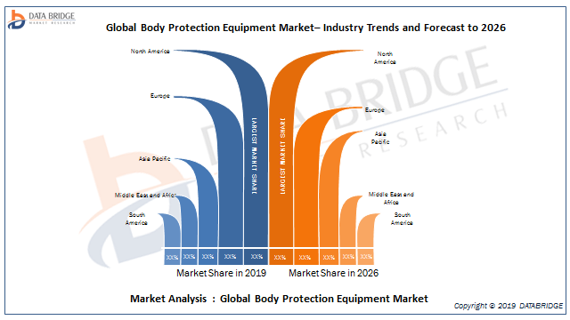 Body Protection Equipment Market Growing Rapidly In 2019: Analysis By Key Players 3M, Lakeland Industries, Cintas, DuPont, Honeywell, Alpha Pro Tech, KCWW, Ansell, MSA – The Safety Company, Radians 1