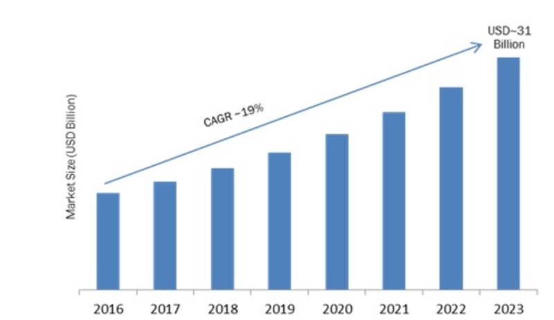 Home Theatre Market Analysis 2019-2023: Key Findings, Regional Analysis, Top Key Players Profiles and Future Prospects 1