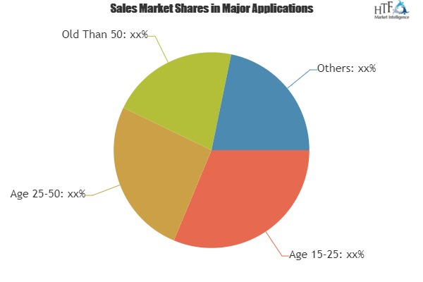 Ladies Handbag Market To Witness Huge Growth By 2025 Leading Key Players|Dior, LVMH, Coach, Kering 1