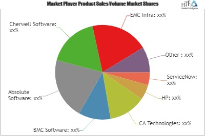 IT Management as a Service Market – A comprehensive study by Key Players: HP, CA Technologies, BMC Software, Absolute Software 1