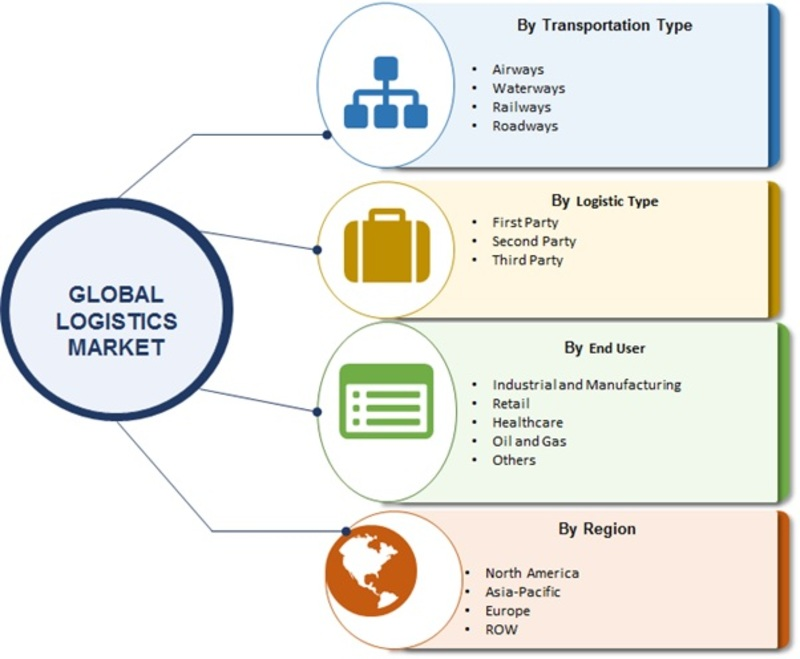 Logistics Market: Global Industry Size, Share, Opportunity Assessment, Growth Factors, Emerging Technologies and Regional Trends By 2023: C.H. Robinson, Ceva, FedEx, Expeditors, DHL, Maersk, GEODIS 1