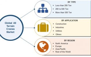 All Terrain Cranes Market 2019 Global Construction Industry Size, Share, Key Features, Growth Drivers, Expansion Strategies, Upcoming Trends and Regional Forecast by 2023 3