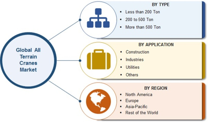 All Terrain Cranes Market 2019 Global Construction Industry Size, Share, Key Features, Growth Drivers, Expansion Strategies, Upcoming Trends and Regional Forecast by 2023 1