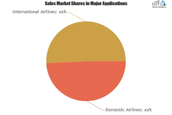 Airline Route Profitability Software Market Analysis By Trends Segment Revenue Forecast Top Players|NIIT Technologies, IBM, Megabyte, OPNSC, Infosys 1