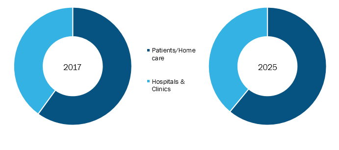 Insulin Delivery Devices Market To Grow at a Robust CAGR of 8.7% During 2018-2025: BD, B. Braun Melsungen, Insulet Corporation, Medtronic, Tandem Diabetes Care, Eli Lilly, Biocon, Owen Mumford, Sanofi 1