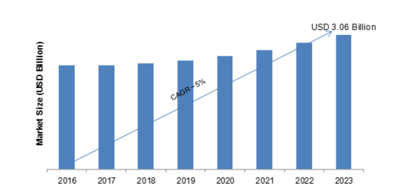Load Monitoring System Market 2019 Size, Growth, Trends, Opportunities, Sales Revenue, Emerging Technologies, Current Status, Opportunity Assessment and Regional Forecast to 2023 1
