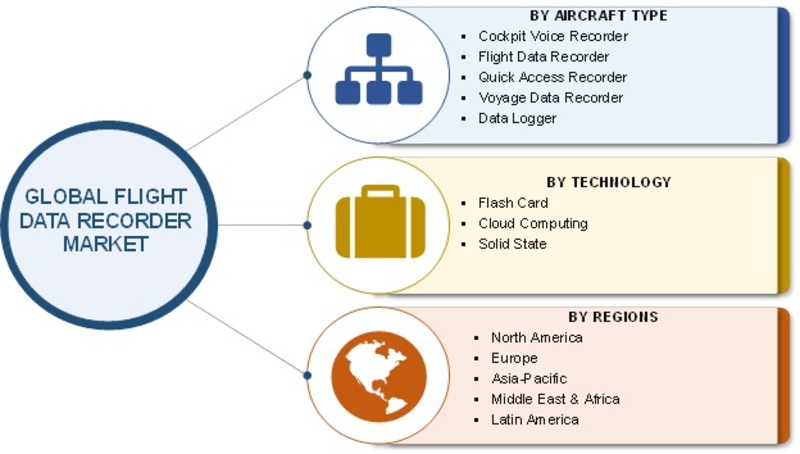Flight Data Recorder Market 2019 Global Industry Size, Share, Future Trends, Growth Factors, Historical Overview, Business Insights and Regional Forecast to 2023 1