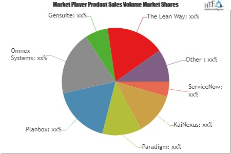 Continuous Improvement Tools Market Wealth Wide Expected To Reach In Upcoming Year Key Players Evolved KaiNexus, Paradigm, Planbox 1