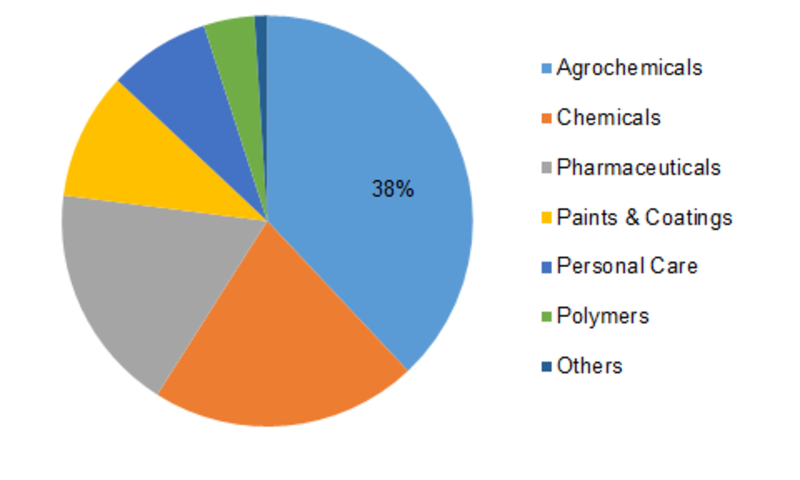 Chlorotoluene Market – Upcoming Growth Opportunities, Revolutionary Trends & Future Benefits of Product 2023 1