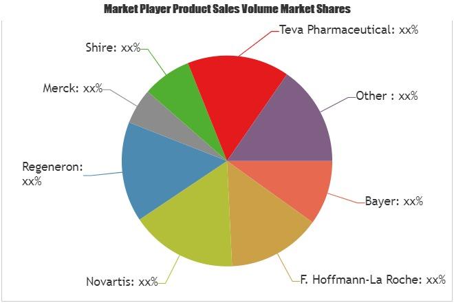 Retinal Drugs Market SWOT Analysis of Key Players- Bayer, F. Hoffmann-La Roche, Novartis, Regeneron 1