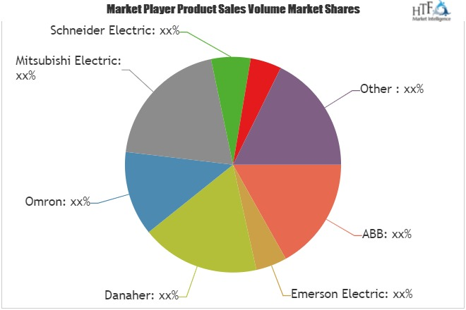 Process Automation Market: Understand the Competitive Outlook Of Leading Players & Leading Regions For 2025   ABB, Emerson Electric, Danaher, Omron 1