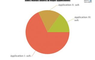 Supply Chain Management BPO Market Expectation Surges With Rising Demand And Changing Trends|Capgemini, Genpact, IBM, TCS 2