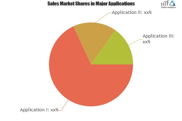 Supply Chain Management BPO Market Expectation Surges With Rising Demand And Changing Trends|Capgemini, Genpact, IBM, TCS 1