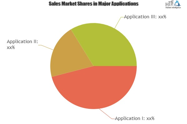 Swarm Intelligence Market Analysis By Trends Segment Revenue Forecast Top Players|Dobots, Hydromea SA, Sentien Robotics 1