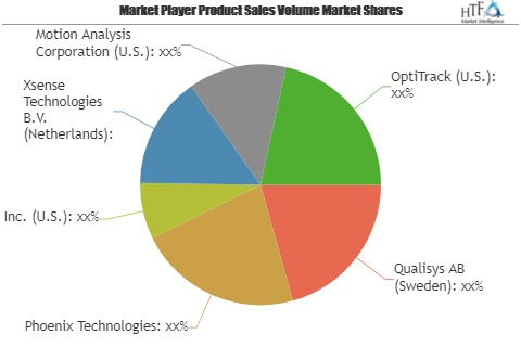 3D Motion Capture Software Market Comprehensive Study Explores Huge Growth In Future Leading Key Players| Qualisys AB, Phoenix Technologies, Xsense Technologies B.V 1