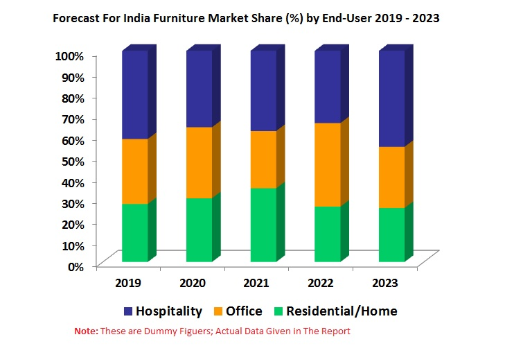 India Furniture Market By Industry Type (Organized, Un-Organized), Ordering Method (Online, Offline), Material Type, End Users (Residential/Home, Office, Hospitality), Products, By Company 1
