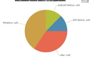 Blog Software Market to witness Massive Growth by 2025 Key Players involved: HubSpot Marketing, WordPress, Weebly 4