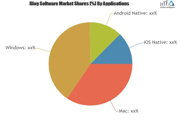 Blog Software Market to witness Massive Growth by 2025|Key Players involved: HubSpot Marketing, WordPress, Weebly 1