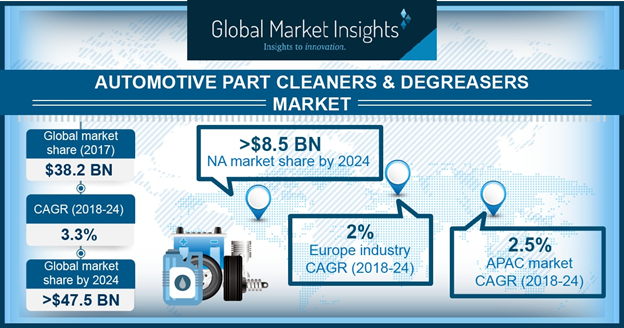 By 2024, North America Automotive Cleaners & Degreasers Aftermarket Will Generate Revenue Of USD 5.5 Billion From Light Commercial Vehicles 1