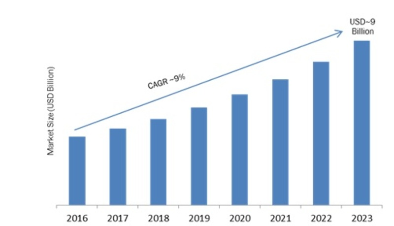Digital Experience Management Software (DEMS) Market Global Analysis 2019 -2023: Key Findings, Regional Study, Top Key Players Profiles and Future Prospects 1