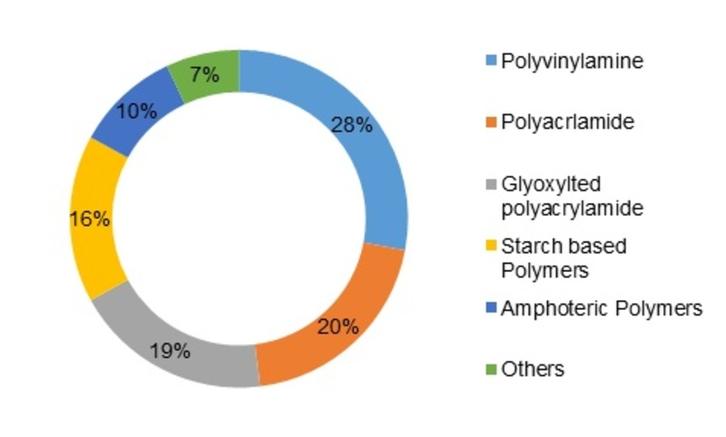 Paper Dry Strength Agent Market expected to reach USD 90,548.7 million in 2023 with a CAGR of 3.50% – Huge Growth Opportunities & Expansion till 2023 1