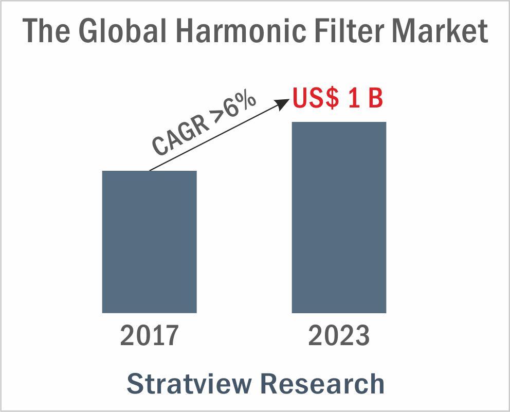 The Billion Dollar, High Growth Harmonic Filter Market 1