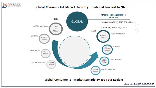 Consumer IoT Market 2019 Rising Trends and New Technologies with Leading Players: Qualcomm, Texas Instruments, NXP Semiconductors, Intel Corporation, STMicroelectronics, IBM, GE, Symantec And Others 1