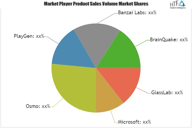 K-12 Game-based Learning Market to Boost Business Scope with Key Players: GlassLab, Microsoft, Osmo, PlayGen, Banzai Labs & BrainQuake 1