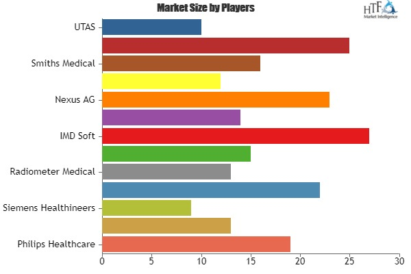 Patient Data Management Systems Market to witness Massive Growth by 2025	 with key players: Philips Healthcare, GE Healthcare, Siemens Healthineers 1