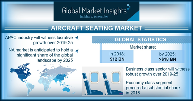 North America Aircraft Seats Market is Expected to Showcase Significant Growth Over 2019 – 2025 1