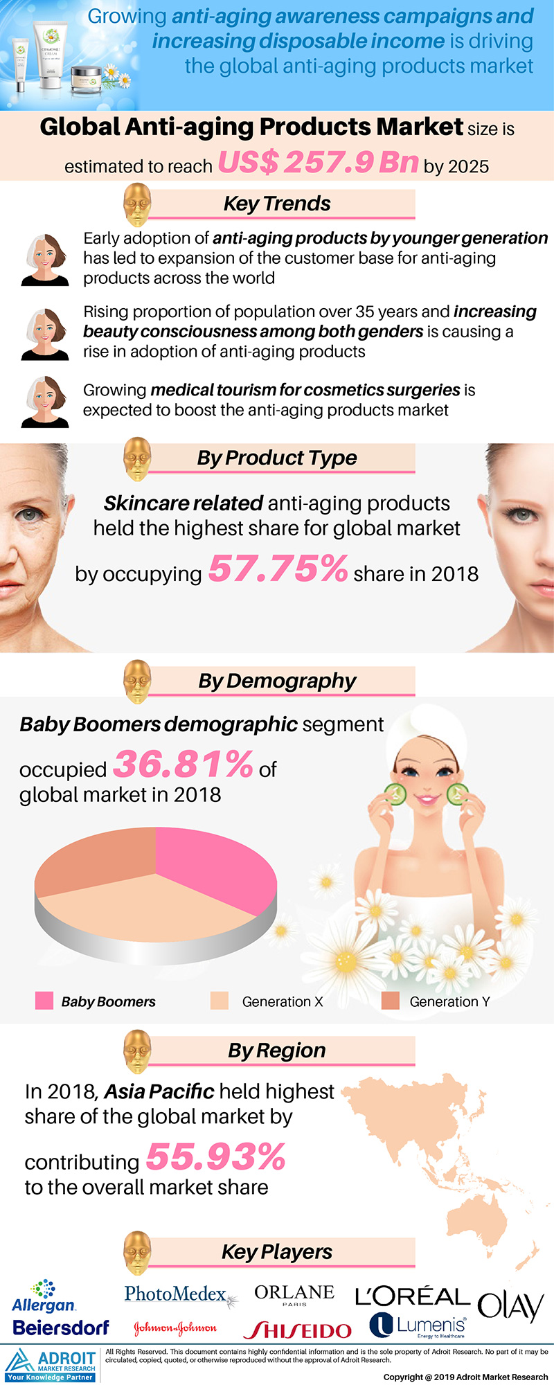 Anti-aging Products Market Sales Expected to Reach $ 257.9 Billion by 2025 – The Factors Shaping a Growing Market by Adroit Market Research 1