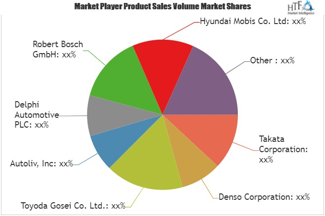 Automotive Airbags Market to Witness Huge Growth by 2025 | Leading Key Players- Takata, Denso, Toyoda Gosei 1