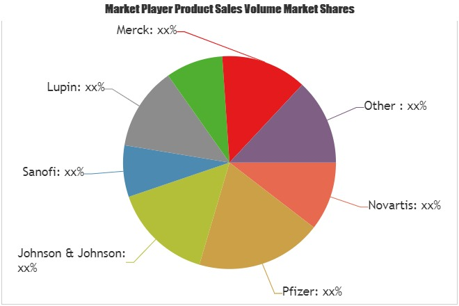 Anti-Hypertensive Drugs Market SWOT Analysis of Key Players- Novartis, Pfizer, Johnson & Johnson, Sanofi 1