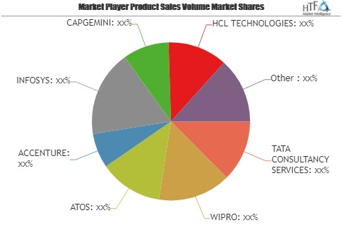 Internet of Things (IoT) Integration Market to Set Phenomenal Growth in Key Regions by 2025| Leading Key Players: TATA CONSULTANCY SERVICES, WIPRO, ATOS, ACCENTURE, INFOSYS, CAPGEMINI 1