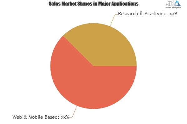 Function-as-a-Service Market Analysis By Industry Share Types Region And Overview 2025|IBM, Google, Microsoft, Amazon Web Services 1