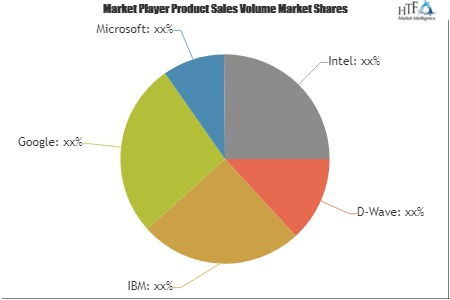 Quantum Computers Market to Witness Astonishing Growth with Key Players  D-Wave, IBM, Google 1