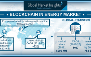 Europe Blockchain Technology In Energy Market is Anticipated to Showcase Substantial Growth by 2025 1