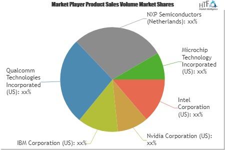 X86 Microprocessor Market to Witness Huge Growth by 2023: Key Players Intel, Nvidia, IBM, Qualcomm Technologies 1
