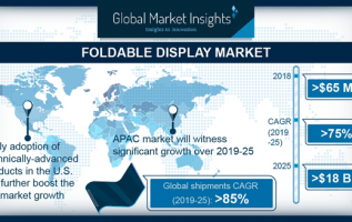 Asia Pacific Foldable Display Technology Market is Projected to Grow at a Modest Rate Over 2019 to 2025 2
