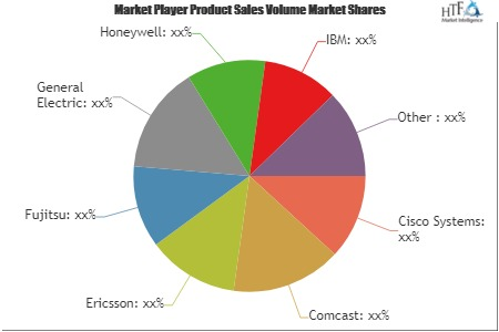 Internet of Things (IoT) in Energy and Utility Applications Market to Witness Huge Growth by 2025: Key Players Cisco Systems, Comcast, Ericsson, Fujitsu 1