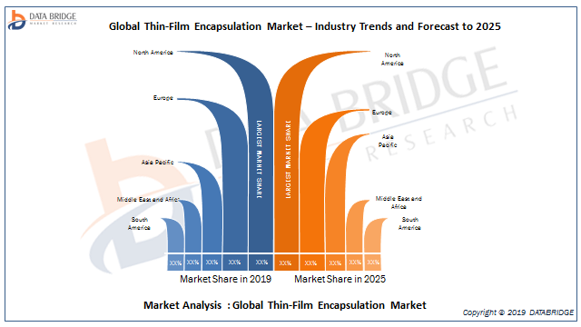 Thin Film Encapsulation Market 2019: Size, Share, Scope, Growth Opportunities Analysis By Samsung SDI, LG Chem, Universal Display Corporation, Applied Materials, 3M, Veeco, Kateeva, Toray Industries, 11