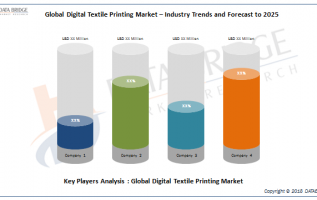 Digital Textile Printing Market 2019: Size, Share, Scope, Growth Opportunities Analysis By d.gen Inc, Kornit Digital, Ricoh Company, Ltd, MEHGIES®, Roland Corporation, Fisher Textiles, Glen Raven 4