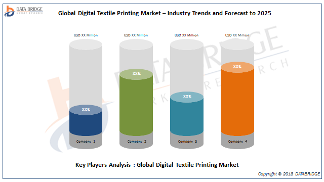 Digital Textile Printing Market 2019: Size, Share, Scope, Growth Opportunities Analysis By d.gen Inc, Kornit Digital, Ricoh Company, Ltd, MEHGIES®, Roland Corporation, Fisher Textiles, Glen Raven 5