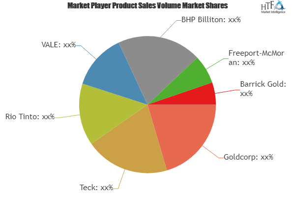 Surface Mining: The Next Booming Market in the World| Teck, Rio Tinto, VALE, BHP Billiton, Freeport-McMoran 2